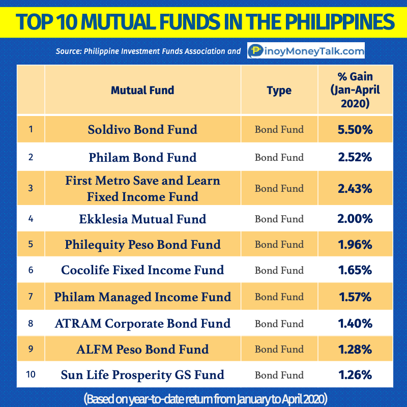 Best mutual funds in the Philippines in 2020