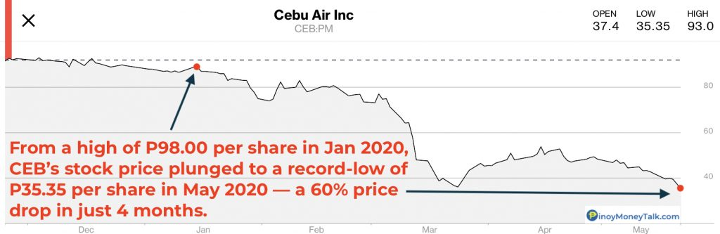 Cebu Pacific stock price plunged because of COVID-19