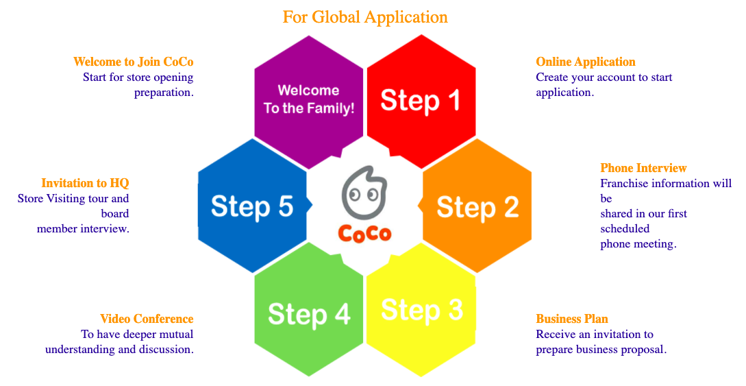 Franchise Coco Milk Tea International Countries