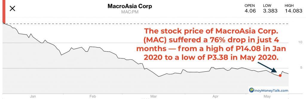 Impact of COVID-19 on MacroAsia (MAC) stock price
