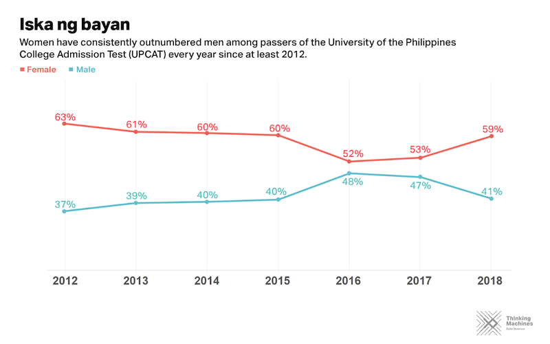 More females pass the UPCAT than males