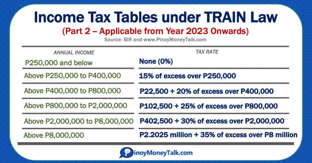 BIR Income Tax Tables under TRAIN, year 2023 onwards