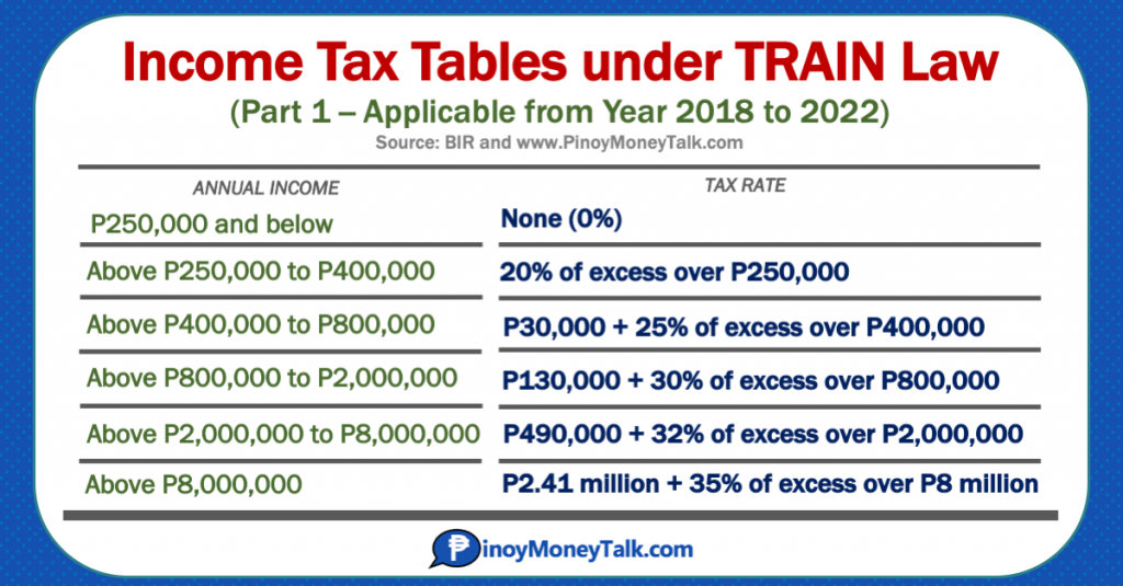 New Income Tax Tables under TRAIN Law, from 2018 to 2022