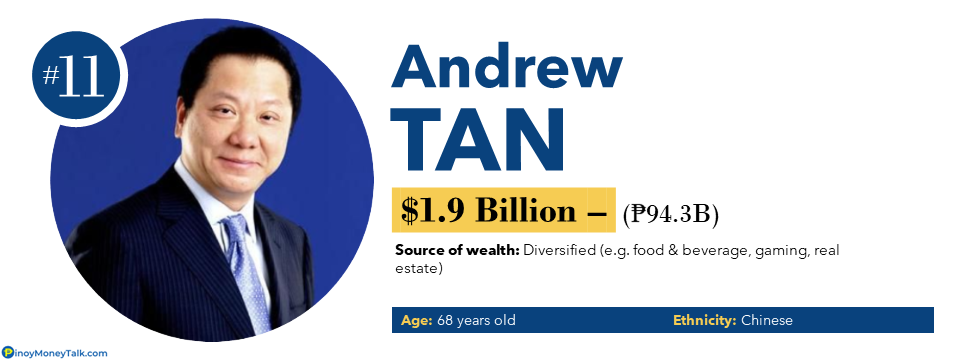 Andrew Tan - Richest People in the Philippines