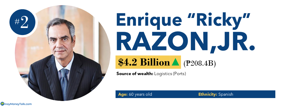 Enrique Razon - Richest People in the Philippines