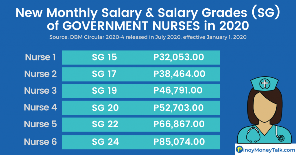 Monthly Salary of Government Nurses in the Philippines