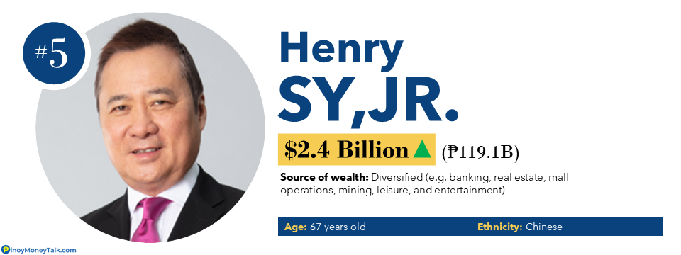 Henry Sy Jr - Richest People in the Philippines