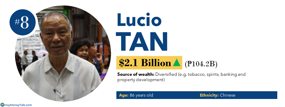 Lucio Tan - Richest People in the Philippines