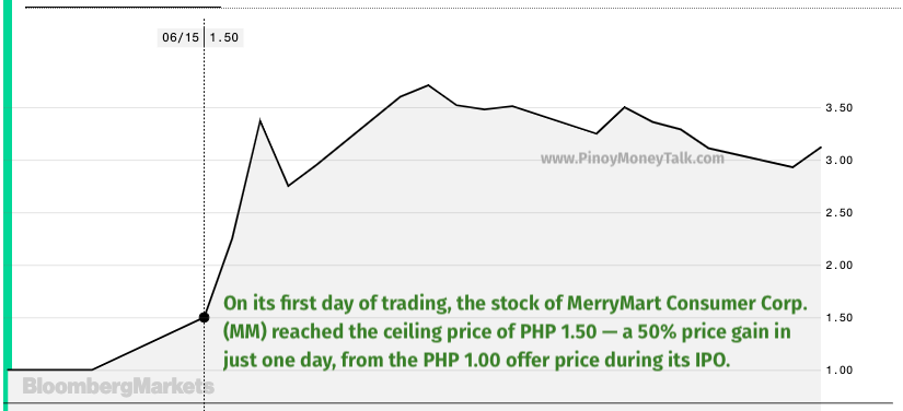 MerryMart's stock price hit the PSE price ceiling of 50% on MM's first trading day