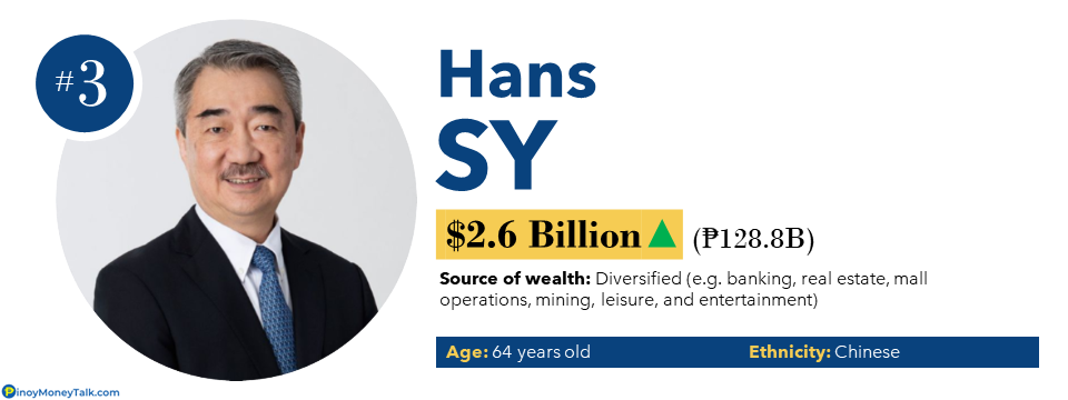 Hans Sy - Richest People in the Philippines