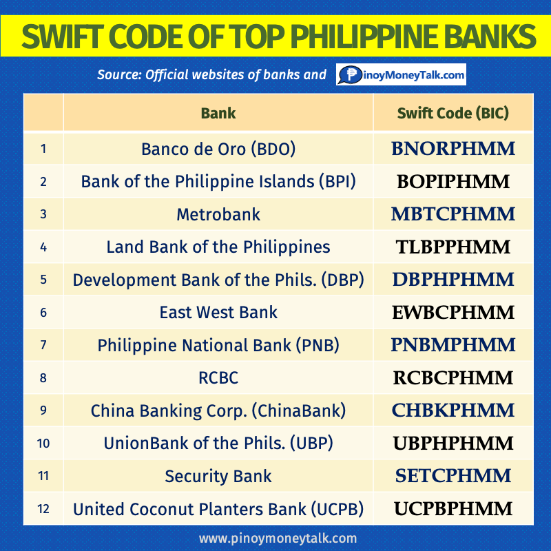 SWIFT Code of Banks in the Philippines