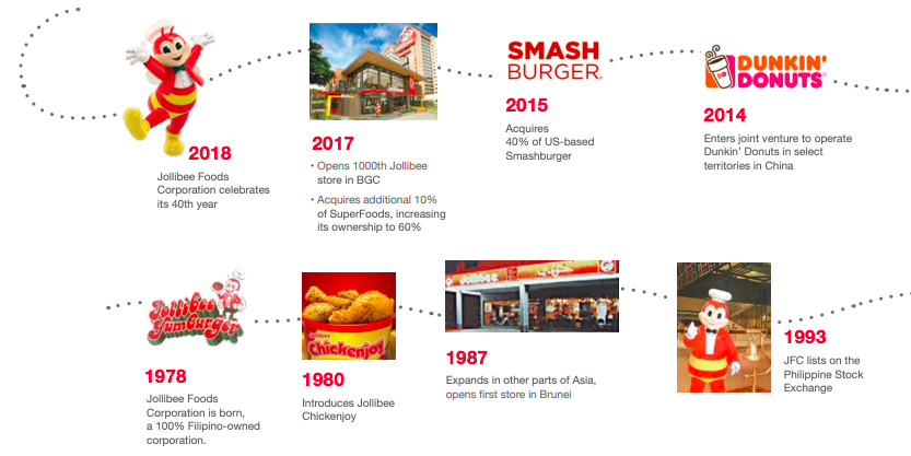 Jollibee Acquisitions - Smash Burger, Panda Express, Coffee Bean