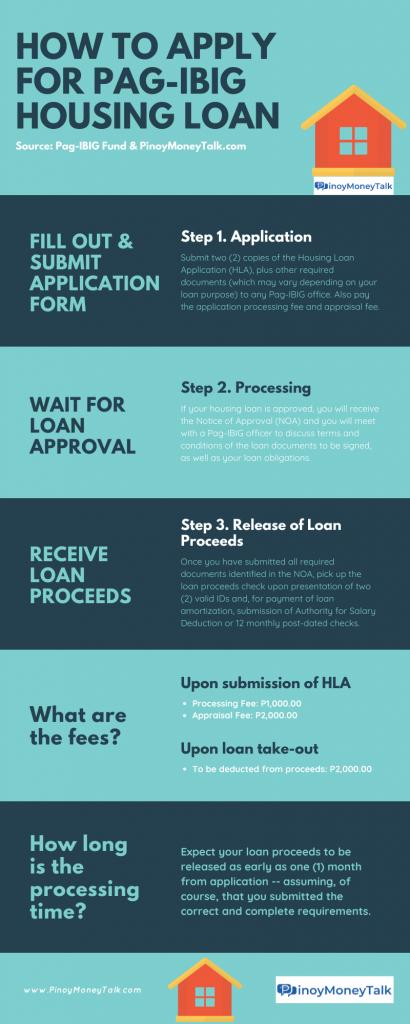 PAGIBIG Housing Loan Application Steps